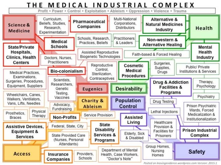 medical industrial complex